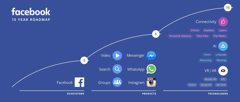 Road map do Facebook