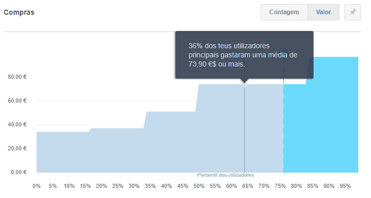 Separador percentagem no FB Analytics